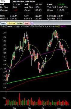 Chevron Bounce Likely: Master Trend Line + 200MA
