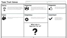 Building team trust using a Trust Canvas