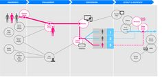 Creating a Customer Ecosystem Using Brand Experience Metaphors