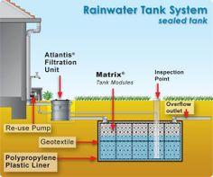 rainwater harvesting system design pdf