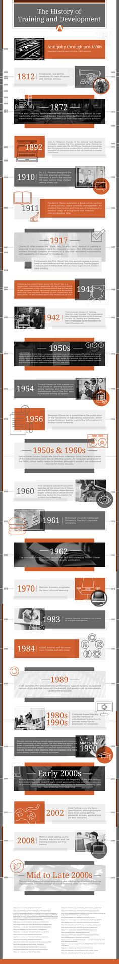 The History of Training and Development Infographic - http://elearninginfographics.com/history-training-development-infographic/