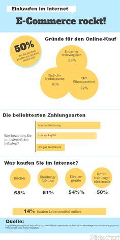 E-Commerce-Studie besagt, dass E-Commerce rockt! Internet, Infographics, Online Marketing, Ecommerce, German, Social Media, Teaching, Random, Party