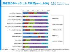キャッシュレス化でリピート率も増えて衝動買いも増える理由 http://yokotashurin.com/etc/cashless.html