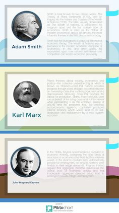 Flipping Economics: Adam Smit, Karl Marx and John Maynard Keynes