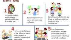 5principiospedagc3b3gicosfacilitanaprendizaje-artc3adculo-bloggesvin