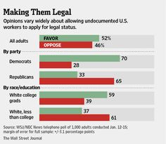 Opinions vary widely about allowing undocumented U. workers to apply for legal status International Migrants Day, Nbc News, Bar Chart, December, How To Apply, Graphics, Education, Graphic Design, Bar Graphs