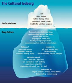 The Cultural Iceberg, showing aspects of surface culture and deep culture that stem from your cultural heritage Cultures of Thinking Pensamiento visual Pensamiento visible Pensamiento crítico modelo de negocio simples para estimular la Writing Advice, Writing Resources, Writing Help, Writing Prompts, Thesis Writing, Writing Paper, Cultural Competence, Cultural Diversity, Cultural Beliefs