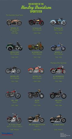History of the harley Davidson sportster- every sportster ever @ http://freelancethink.blogspot.com/2015/10/history-of-harley-davidson-sportster.html?m=1