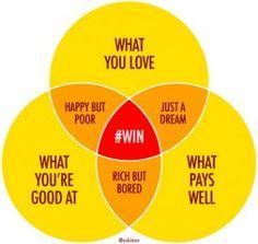 Winning: a Venn Diagram