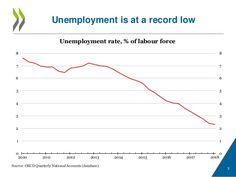 OECSD: Nezaměstnanost v ČR dosáhla rekordně nízkých hodnot. Problémem je však nedostatek investic do dovedností a inovací