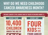 Childhood Cancer Awareness Infographic     Why Childhood Cancer Awareness? Because many don't understand the challenges that pediatric cancer researchers, doctors and patients are facing. Learn why this month matters, then share your knowledge with the world.