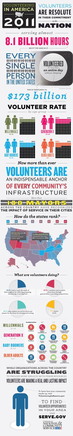Cool graphics depicting volunteer statistics across the US