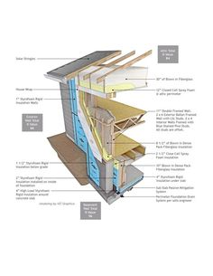 """The framing of the home has a double wall construction, with a 2×6 exterior wall and a 2×4 framed interior wall. The exterior wall is flashed with 2 1/2"""" of closed cell spray polyurethane foam and dense- packed with netted and blown fiberglass fill. The insulation values are R-51 for the walls of the house and R-47.5 for the basement walls. The slab rating is R-20."""