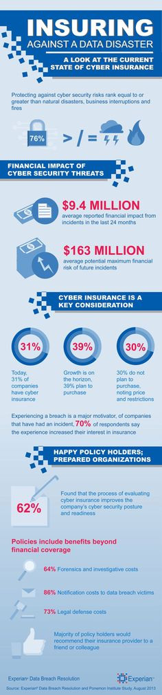 Infographic: Insuring Against a Data Disaster