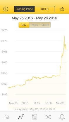 The latest Bitcoin Price Index is 466.30 USD http://www.coindesk.com/price/ via @CoinDesk App