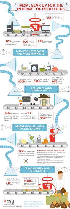 M2M - The Internet of Things - Infographic | CSG International