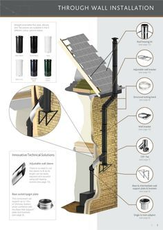 No chimney no problem! Twin wall insulated Chimney flues installed! Colesforfires.co.uk