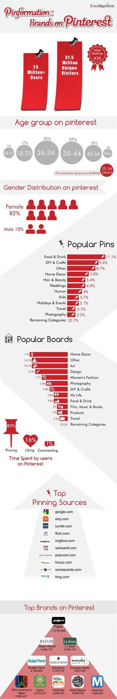 Pinformation: Brands on Pinterest #infograpic #socialmedia