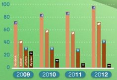 2009-2012 Nonprofit Social Networking Report [INFOGRAPHIC]