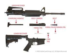 AR15 / M16 Basic Rifle Components