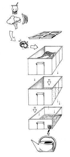 INSTRUCCIONES DE USO PARA LA FABRICA ORGANICA          Cada Fábrica Orgánica está compuesta por:  - Dos cajones digestores  en la part...