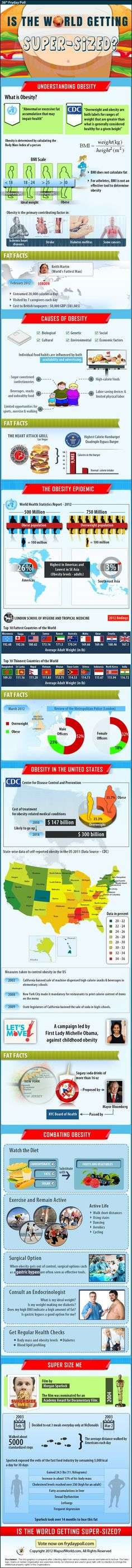Find In-depth Review, Video And Infographic OnFind In-depth Review, Video And Infographic On Obesity. Learn more about causes of obesity, fat facts, body mass index, global statistics, obesity in united states and tips to combat obesity. and more.