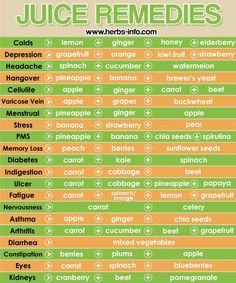 Juice Remedies Chart New