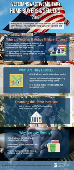 Veterans and Active Military Home Buyers and Sellers Portland Real Estate, Real Estate News, Veterans Home, Home Financing, Home Buying Tips, Today's Market, Real Estate Information, Moving Tips, Northern Virginia