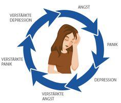 Symptome von Jetlag - Ein Teufelskreis? Wichtig ist jedoch, dass man sich selbst nicht reinsteigert. Das führt nur zu verstärkten Symptomen. Und im Urlaub möchte man ja schließlich nicht mit einem brummenden Schädel und ständiger Müdigkeit rumlaufen, oder?