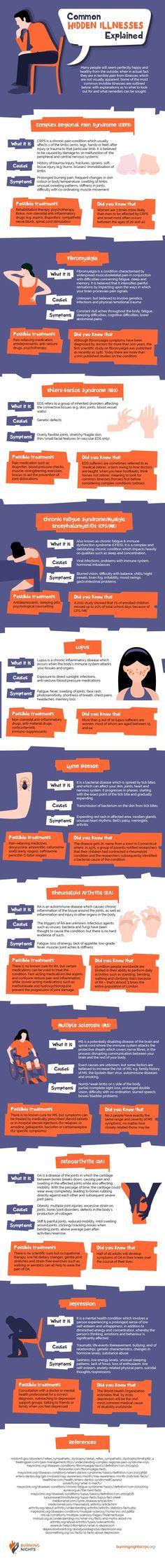 Common hidden illnesses