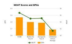 Vanderbilt average MCAT and GPA