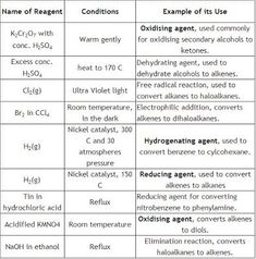 Can I Get A Chart Of Important Reagents And Their Functions List - - jpeg Organic Chemistry Reactions, Oxidizing Agent, Teaching Chemistry, Organic Acid, Muscle And Nerve, Vestibular, Alpha Hydroxy Acid, Salicylic Acid, Chemistry