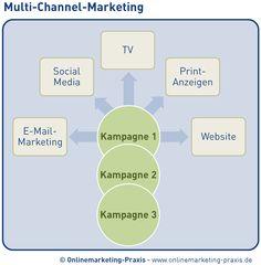 Was ist Cross-Channel-Marketing und wie funktioniert es?   Onlinemarketing-Praxis