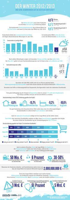 Die Grafik bildet eine Reihe von Auswirkungen des Winters 2012/2013 auf die deutsche Wirtschaft ab. #statista #infografik