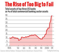 See the good and bad news about this chart:  http://www.toobighasfailed.org/2013/05/22/too-big-to-fail-chart/