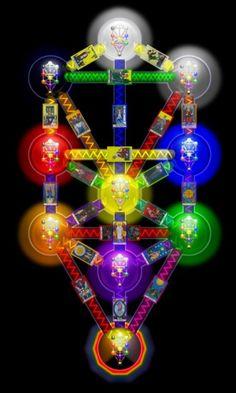 Kabbalah Tree of Life and Tarot