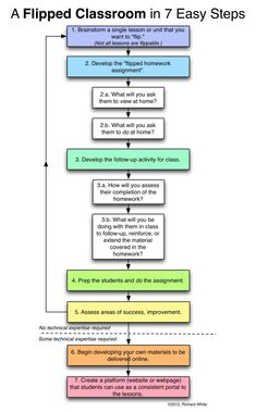 This is a great diagram for beginners like myself who are looking for ways to incorporate flipped learning in my classroom. (Implementation of Flipped learning) Instructional Strategies, Instructional Technology, Teaching Strategies, Teaching Resources, E Learning, Blended Learning, Teaching Technology, Educational Technology, Flip Learn