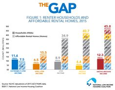 Figure Renter Households and Affordable Rental Homes, 2015 Rental Homes, Households, Gap, Homes