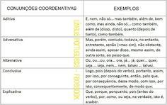 O Blog de Redação: TABELAS DE CONJUNÇÕES