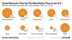 2014/May/20 - Email Still Eats Up a Good Chunk of Your Day. People surveyed said they spent about an average of 37 minutes a day on social networks like Facebook and Twitter in 2013, according to the survey. Emailing clocked in at a robust 29 minutes.... -- #socialmedia #infographic #2014