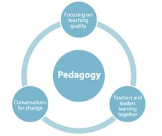 pedagogy.png (450×377)