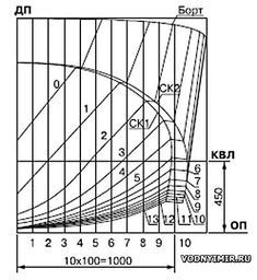 Boat Building Plans, Boat Plans, Designer Boots, How To Plan, Stairway, Ship, Drawing, Model, Yachts