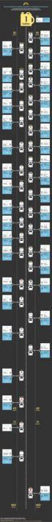 1 mpg and 38 car brands (xpost from r/coolguides) via @