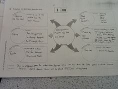 Describing the Heliocentric model Model Theory, Solo Taxonomy, Aqa, Blended Learning, Compare And Contrast, Science Lessons, Design Thinking, Teaching Resources, Psychology