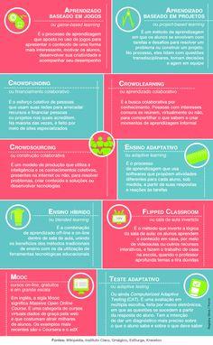 Glossário de tecnologias na educação.