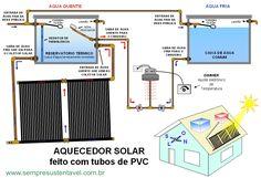 Sistema de aquecimento de água de banho por energia solar.