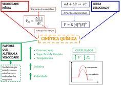 mapa-qui-cinetica-quimica