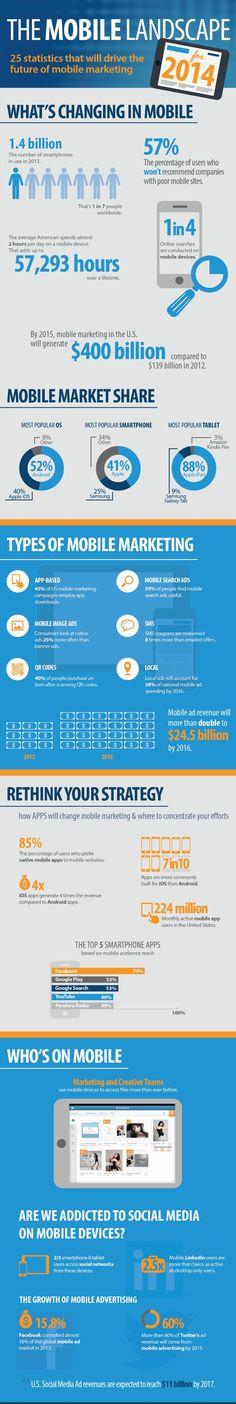 2014 Social Media & Mobile Marketing Trends  - #Infographic