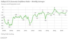 U.S. Economic Confidence Changed Little in September.