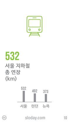 오늘은 1863년에 런던에서 세계 최초로 지하철이 개통된 날입니다. 151년이 지난 지금, 서울의 지하철 총 연장은 532km로 런던보다 130km 더 깁니다. (자료: Wikipedia)